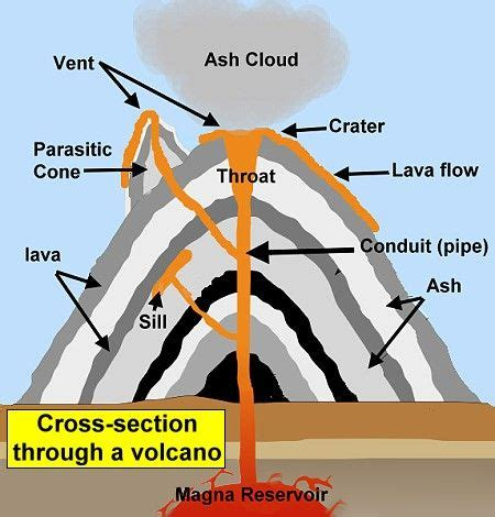 Sample essay about volcanoes